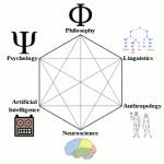 Schenatische voorstelling cognitieve wetenschappen